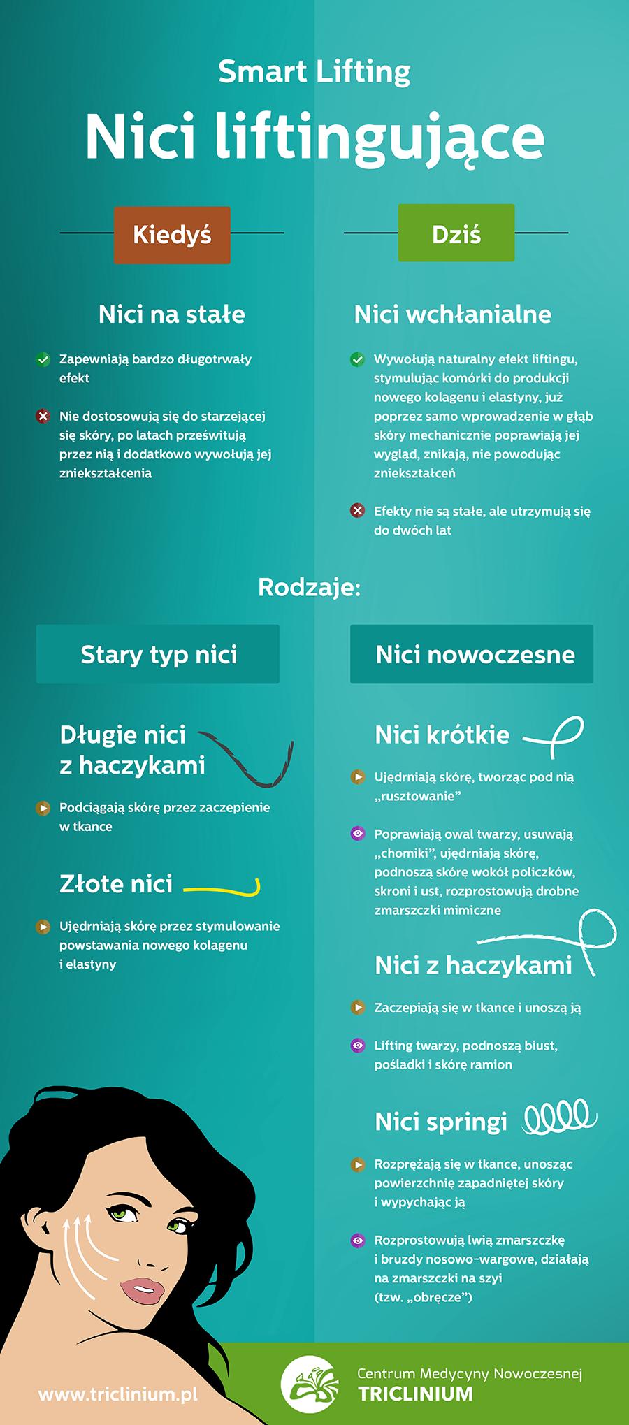 infografika_nici_liftingujące, autor Triclinium
